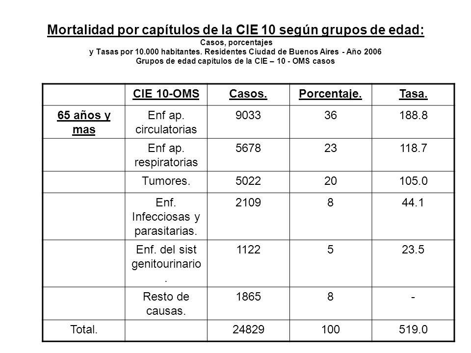 Mortalidad por capítulos de la CIE 10 según grupos de edad: Casos, porcentajes y Tasas por 10.000 habitantes.