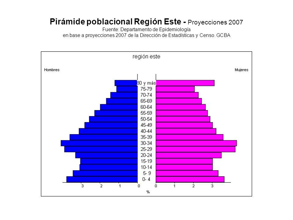 Pirámide poblacional Región Este - Proyecciones 2007 Fuente: Departamento de Epidemiología en base a proyecciones 2007 de la Dirección de Estadísticas y Censo.