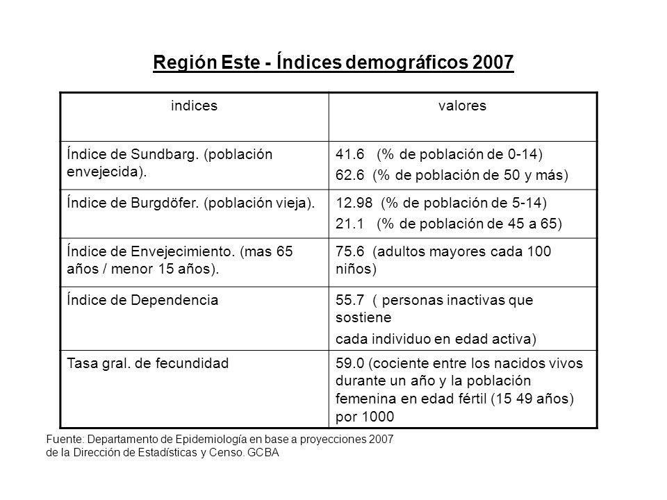 Región Este - Índices demográficos 2007 indicesvalores Índice de Sundbarg.