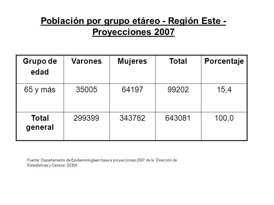 Población por grupo etáreo - Región Este - Proyecciones 2007 Grupo de edad VaronesMujeresTotalPorcentaje 65 y más35005641979920215,4 Total general 299399343782643081100,0 Fuente: Departamento de Epidemiologíaen base a proyecciones 2007 de la Dirección de Estadísticas y Censos.