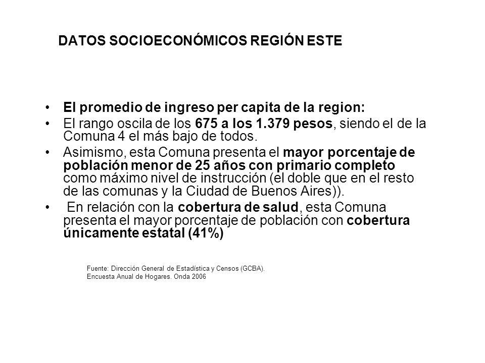 DATOS SOCIOECONÓMICOS REGIÓN ESTE El promedio de ingreso per capita de la region: El rango oscila de los 675 a los 1.379 pesos, siendo el de la Comuna 4 el más bajo de todos.