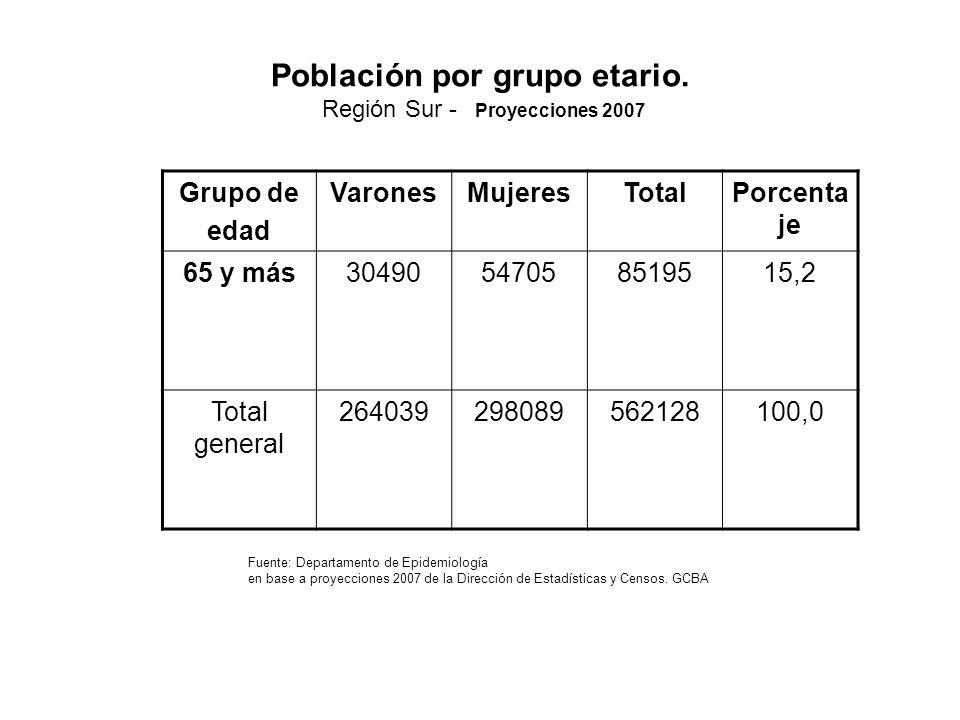 Población por grupo etario.