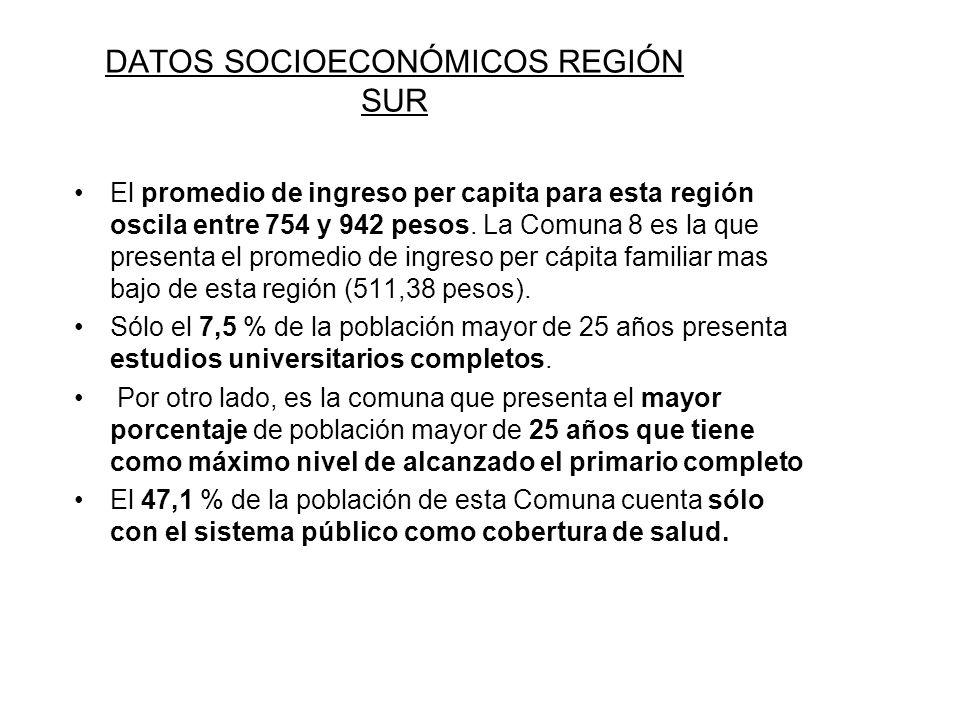 DATOS SOCIOECONÓMICOS REGIÓN SUR El promedio de ingreso per capita para esta región oscila entre 754 y 942 pesos.