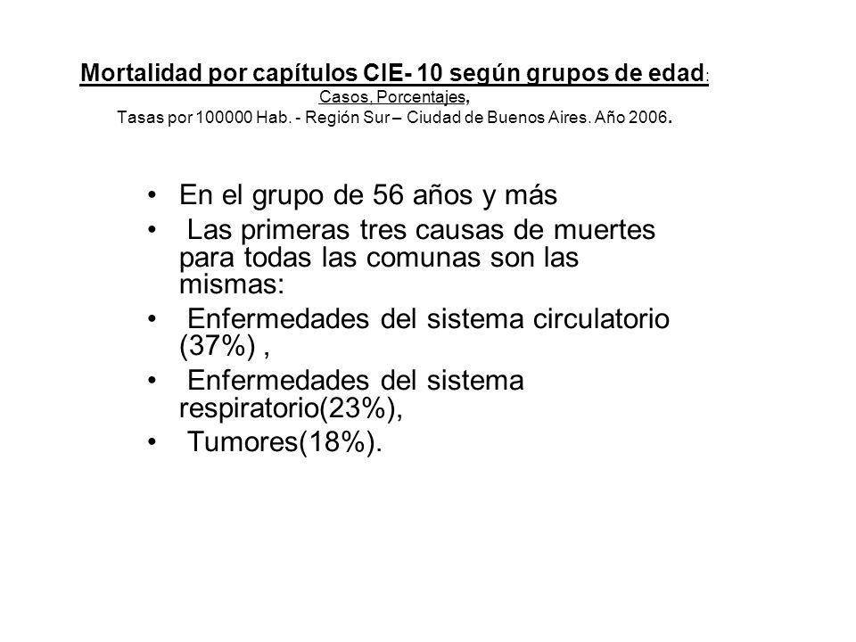 Mortalidad por capítulos CIE- 10 según grupos de edad : Casos, Porcentajes, Tasas por 100000 Hab.