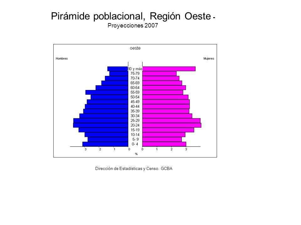 Pirámide poblacional, Región Oeste - Proyecciones 2007 Dirección de Estadísticas y Censo. GCBA