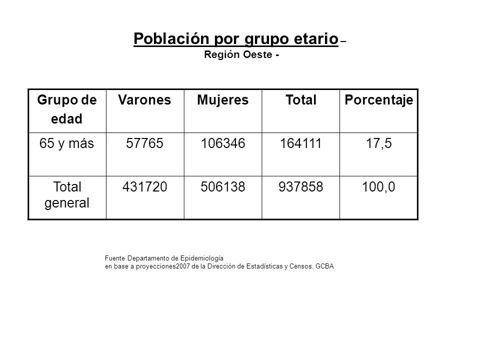 Población por grupo etario – Región Oeste - Grupo de edad VaronesMujeresTotalPorcentaje 65 y más5776510634616411117,5 Total general 431720506138937858100,0 Fuente Departamento de Epidemiología en base a proyecciones2007 de la Dirección de Estadísticas y Censos.