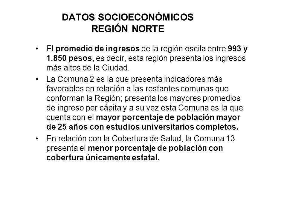 DATOS SOCIOECONÓMICOS REGIÓN NORTE El promedio de ingresos de la región oscila entre 993 y 1.850 pesos, es decir, esta región presenta los ingresos más altos de la Ciudad.