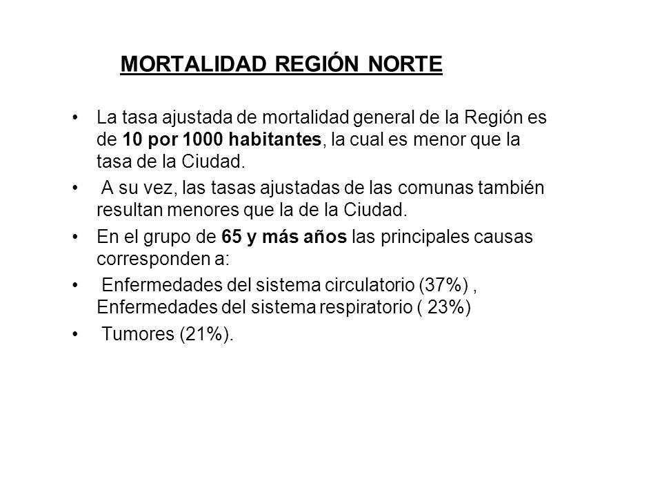 MORTALIDAD REGIÓN NORTE La tasa ajustada de mortalidad general de la Región es de 10 por 1000 habitantes, la cual es menor que la tasa de la Ciudad.