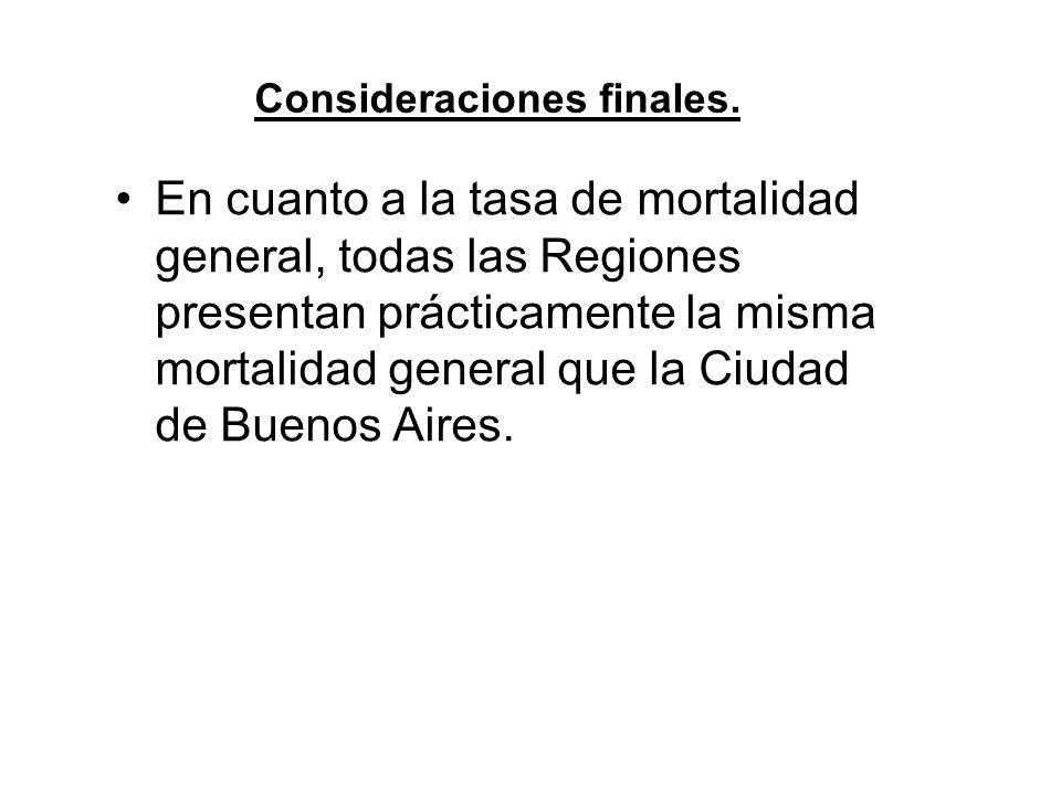 En cuanto a la tasa de mortalidad general, todas las Regiones presentan prácticamente la misma mortalidad general que la Ciudad de Buenos Aires.
