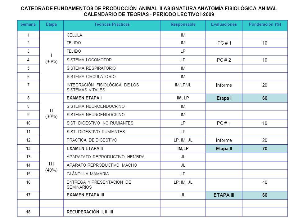 CATEDRA DE FUNDAMENTOS DE PRODUCCIÓN ANIMAL II ASIGNATURA ANATOMÍA FISIOLÓGICA ANIMAL CALENDARIO DE TEORIAS - PERIODO LECTIVO I-2009 SemanaEtapaTeóric