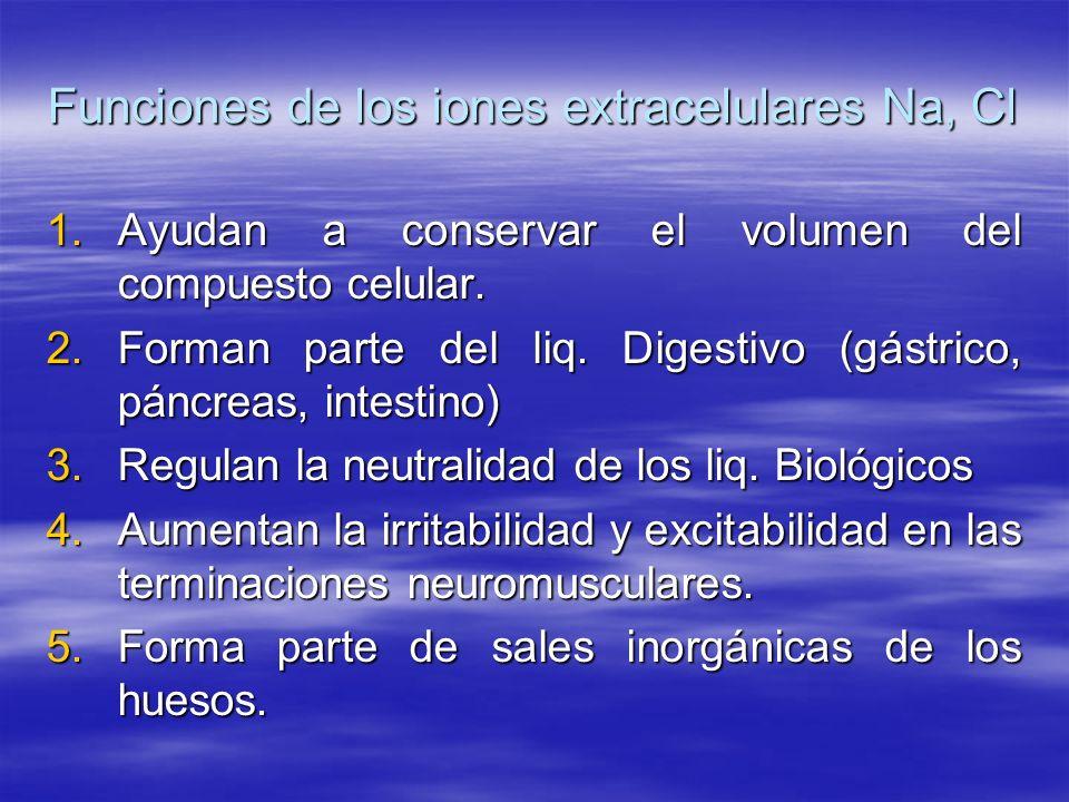 Funciones de los iones extracelulares Na, Cl 1.Ayudan a conservar el volumen del compuesto celular. 2.Forman parte del liq. Digestivo (gástrico, páncr