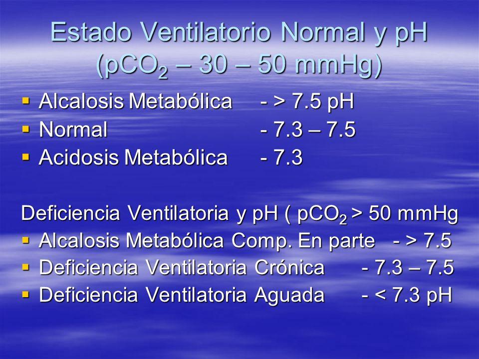 Estado Ventilatorio Normal y pH (pCO 2 – 30 – 50 mmHg) Alcalosis Metabólica- > 7.5 pH Alcalosis Metabólica- > 7.5 pH Normal- 7.3 – 7.5 Normal- 7.3 – 7