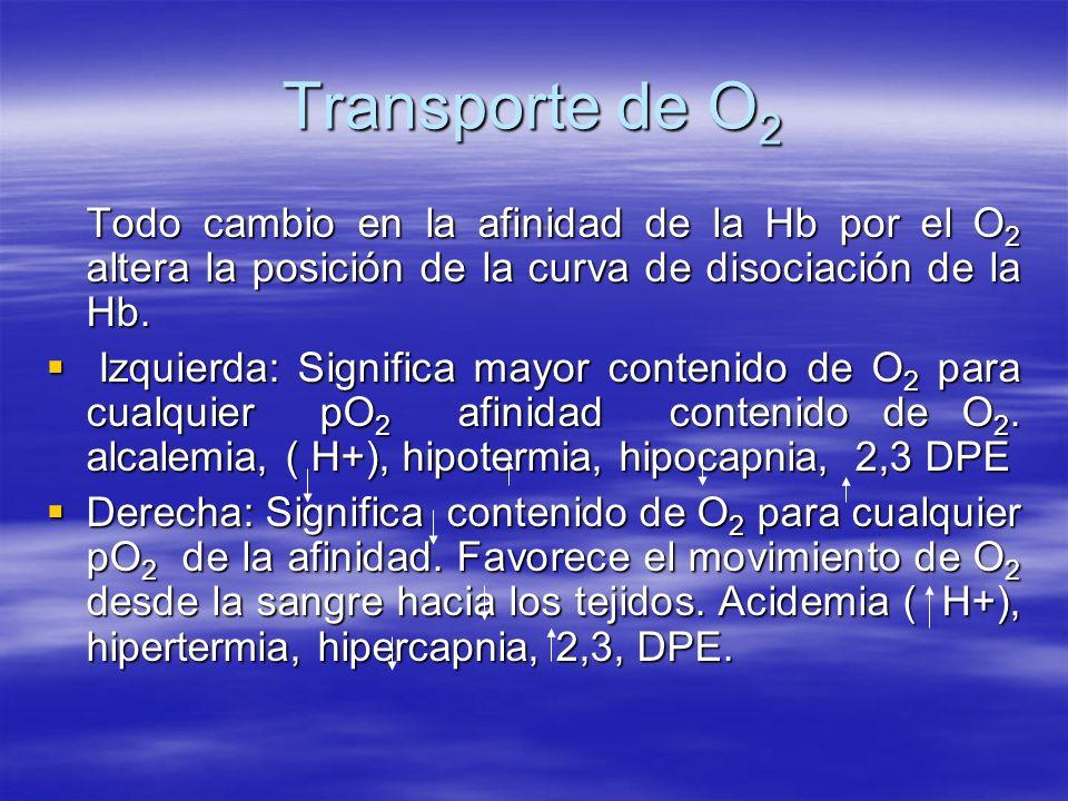 Transporte de O 2 Todo cambio en la afinidad de la Hb por el O 2 altera la posición de la curva de disociación de la Hb. Izquierda: Significa mayor co