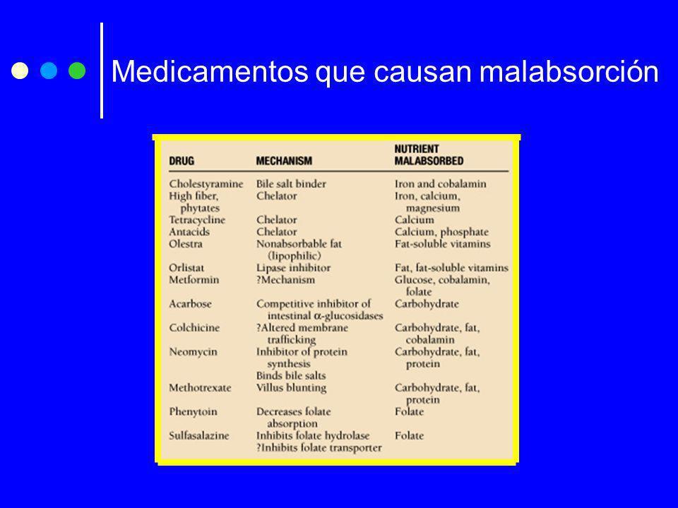 Medicamentos que causan malabsorción