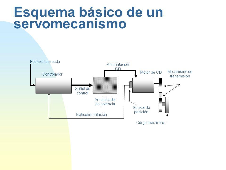 Esquema básico de un servomecanismo Retroalimentación Carga mecánica Alimentación CD Controlador Amplificador de potencia Motor de CD Sensor de posición Señal de control Mecanismo de transmisión Posición deseada