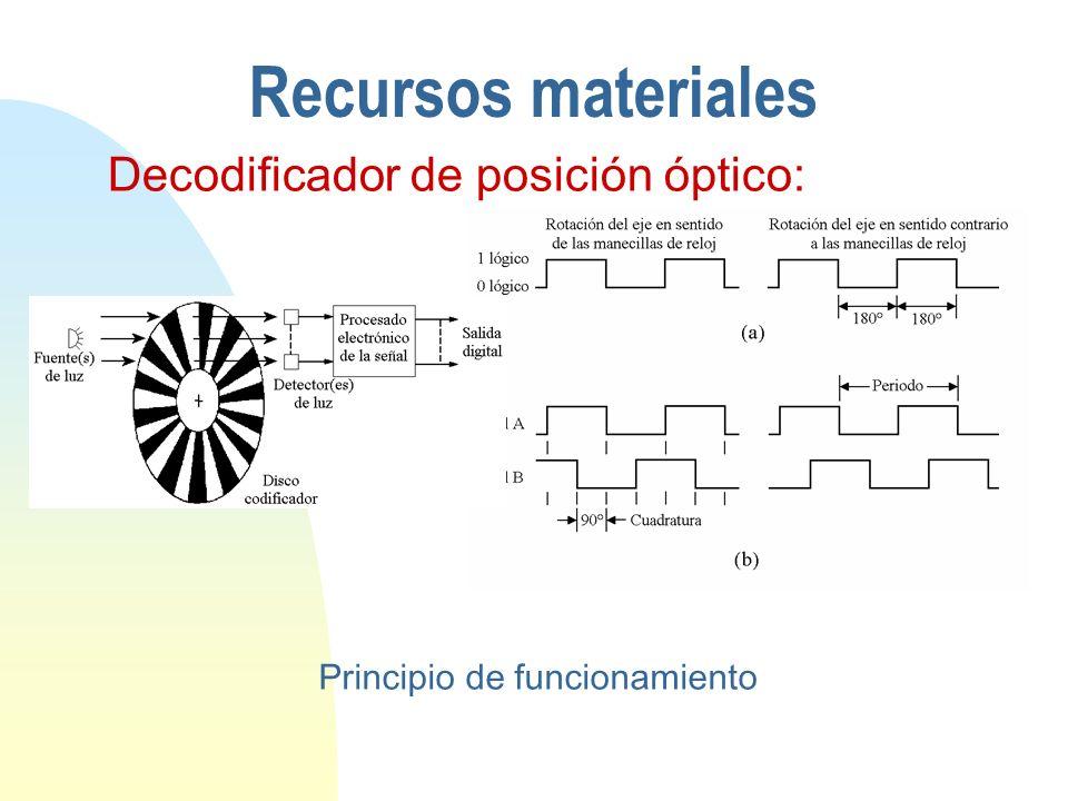 Recursos materiales Decodificador de posición óptico: Principio de funcionamiento