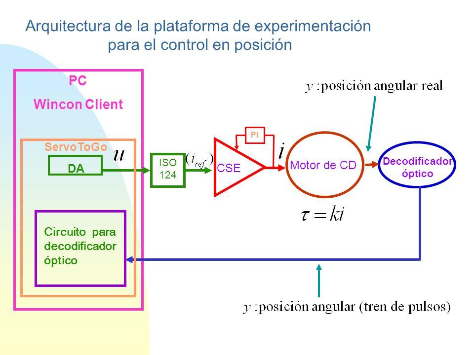 PC Wincon Client ServoToGo DA CSE Motor de CD ISO 124 Decodificador óptico PI Circuito para decodificador óptico Arquitectura de la plataforma de experimentación para el control en posición