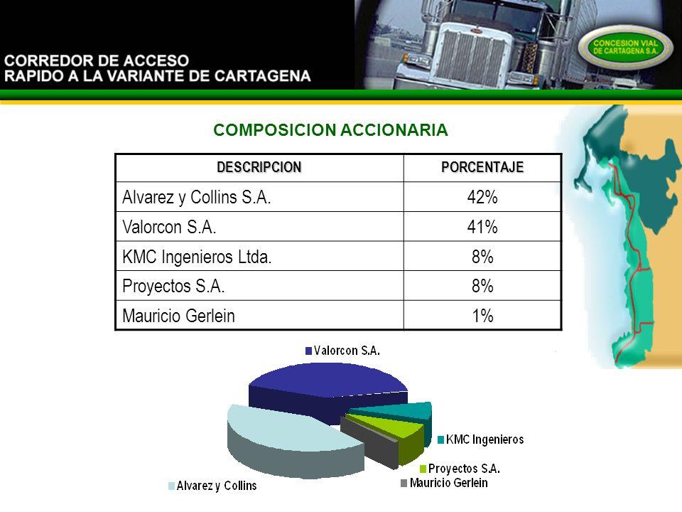 El Corredor COMPOSICION ACCIONARIADESCRIPCIONPORCENTAJE Alvarez y Collins S.A.42% Valorcon S.A.41% KMC Ingenieros Ltda.8% Proyectos S.A.8% Mauricio Gerlein1%