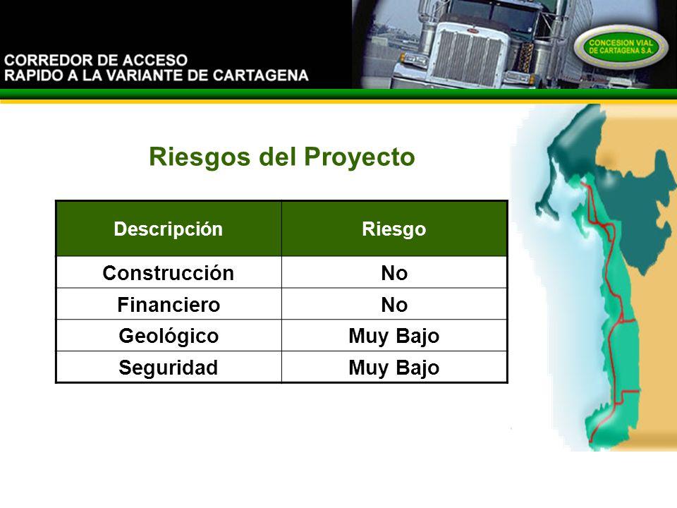 El Corredor Riesgos del Proyecto DescripciónRiesgo ConstrucciónNo FinancieroNo GeológicoMuy Bajo SeguridadMuy Bajo
