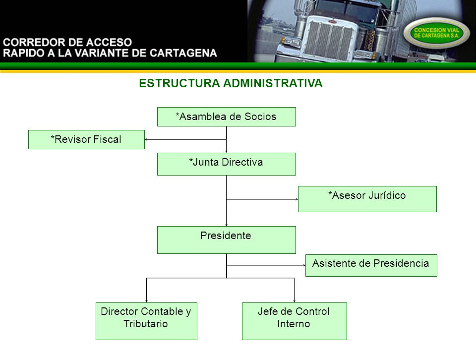 El Corredor ESTRUCTURA ADMINISTRATIVA *Asamblea de Socios *Junta Directiva Presidente *Revisor Fiscal Jefe de Control Interno *Asesor Jurídico Asisten