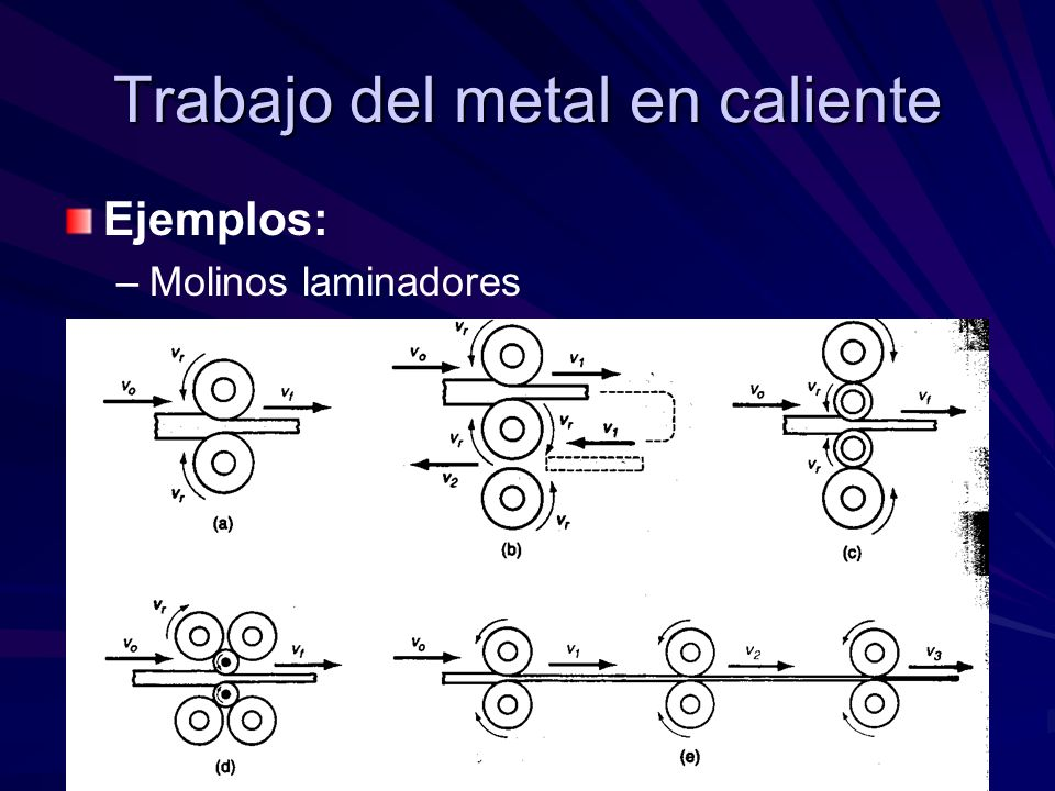 Trabajo del metal en caliente Ejemplos: – –Molinos laminadores