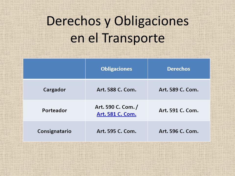 Derechos y Obligaciones en el Transporte ObligacionesDerechos CargadorArt. 588 C. Com.Art. 589 C. Com. Porteador Art. 590 C. Com. / Art. 581 C. Com. A