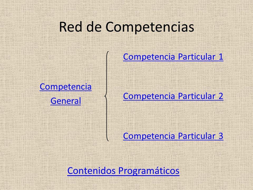 Red de Competencias Competencia General Competencia Particular 2 Competencia Particular 1 Competencia Particular 3 Contenidos Programáticos