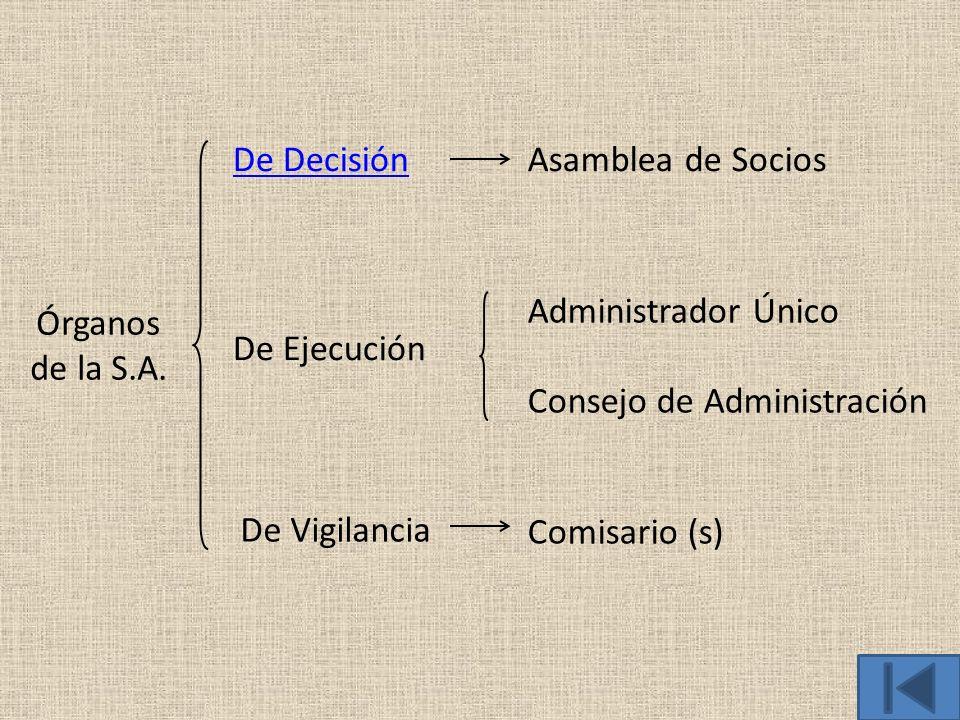 Órganos de la S.A. De Decisión De Ejecución De Vigilancia Asamblea de Socios Administrador Único Consejo de Administración Comisario (s)