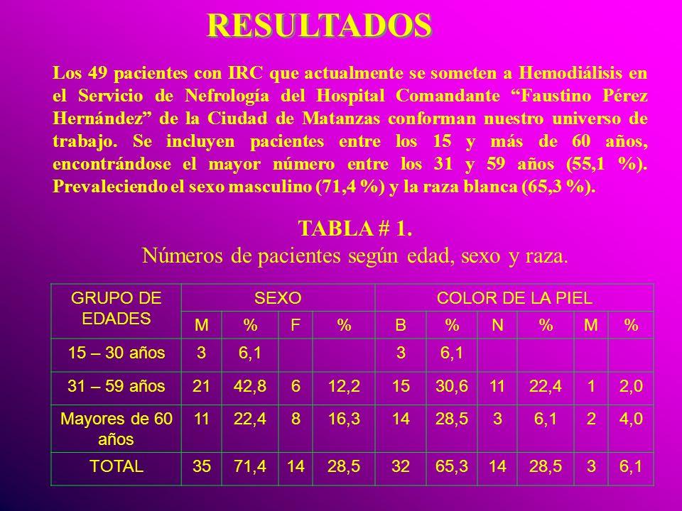 RESULTADOS RESULTADOS Los 49 pacientes con IRC que actualmente se someten a Hemodiálisis en el Servicio de Nefrología del Hospital Comandante Faustino