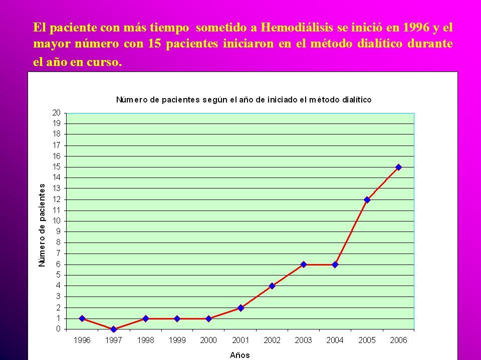 El paciente con más tiempo sometido a Hemodiálisis se inició en 1996 y el mayor número con 15 pacientes iniciaron en el método dialítico durante el añ
