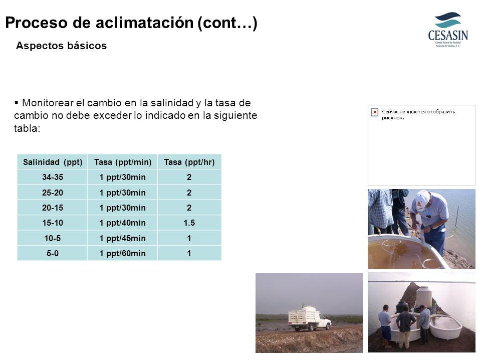 Monitorear el cambio en la salinidad y la tasa de cambio no debe exceder lo indicado en la siguiente tabla: Aspectos básicos Salinidad (ppt)Tasa (ppt/