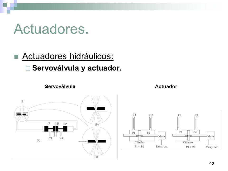 42 Actuadores. Actuadores hidráulicos: Servoválvula y actuador. ServoválvulaActuador