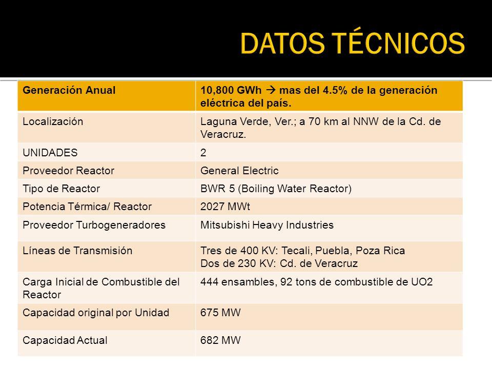 Generación Anual10,800 GWh mas del 4.5% de la generación eléctrica del país. LocalizaciónLaguna Verde, Ver.; a 70 km al NNW de la Cd. de Veracruz. UNI
