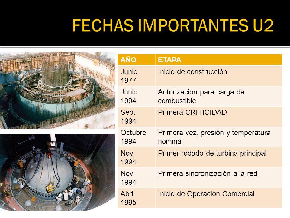 AÑOETAPA Junio 1977 Inicio de construcción Junio 1994 Autorización para carga de combustible Sept 1994 Primera CRITICIDAD Octubre 1994 Primera vez, pr