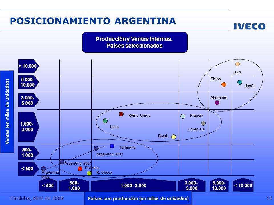 Córdoba, Abril de 2008 IVECO Argentina S.A. 12 POSICIONAMIENTO ARGENTINA Producción y Ventas internas. Países seleccionados Ventas (en miles de unidad