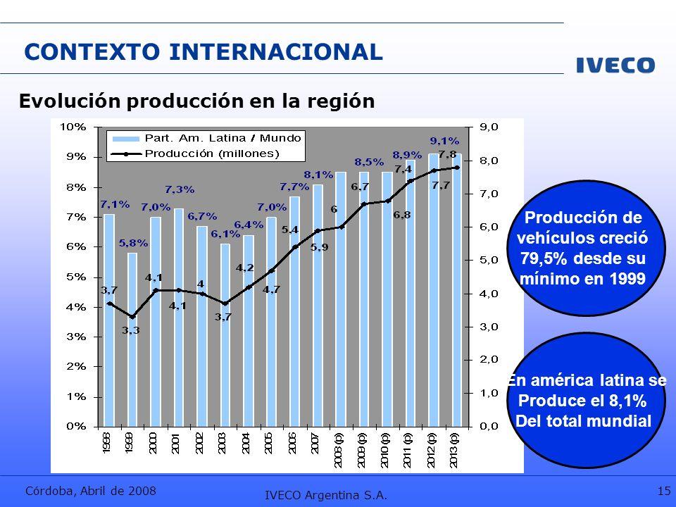 Córdoba, Abril de 2008 IVECO Argentina S.A. 15 CONTEXTO INTERNACIONAL Producción de vehículos creció 79,5% desde su mínimo en 1999 Evolución producció