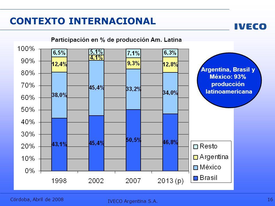 Córdoba, Abril de 2008 IVECO Argentina S.A. 16 CONTEXTO INTERNACIONAL Argentina, Brasil y México: 93% producción latinoamericana Participación en % de