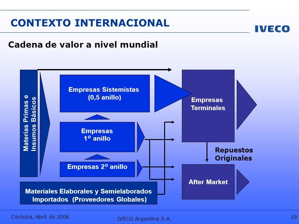 Córdoba, Abril de 2008 IVECO Argentina S.A. 19 CONTEXTO INTERNACIONAL Cadena de valor a nivel mundial Materiales Elaborales y Semielaborados Importado
