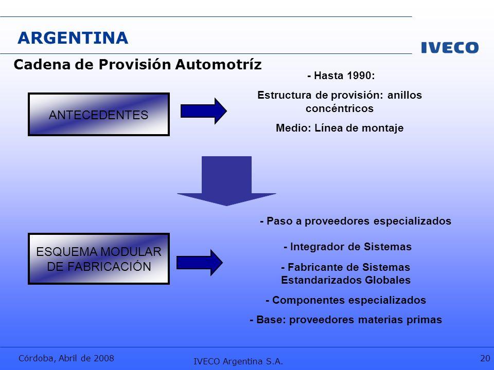 Córdoba, Abril de 2008 IVECO Argentina S.A. 20 ARGENTINA - Hasta 1990: Estructura de provisión: anillos concéntricos Medio: Línea de montaje - Paso a
