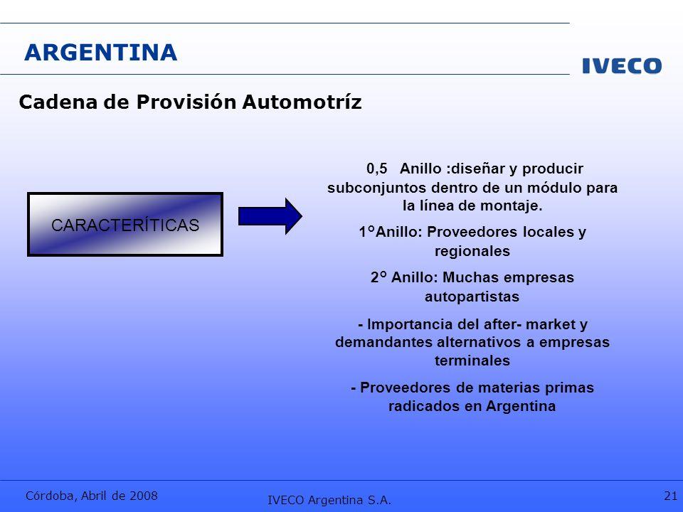 Córdoba, Abril de 2008 IVECO Argentina S.A. 21 ARGENTINA 0,5 Anillo :diseñar y producir subconjuntos dentro de un módulo para la línea de montaje. 1°A