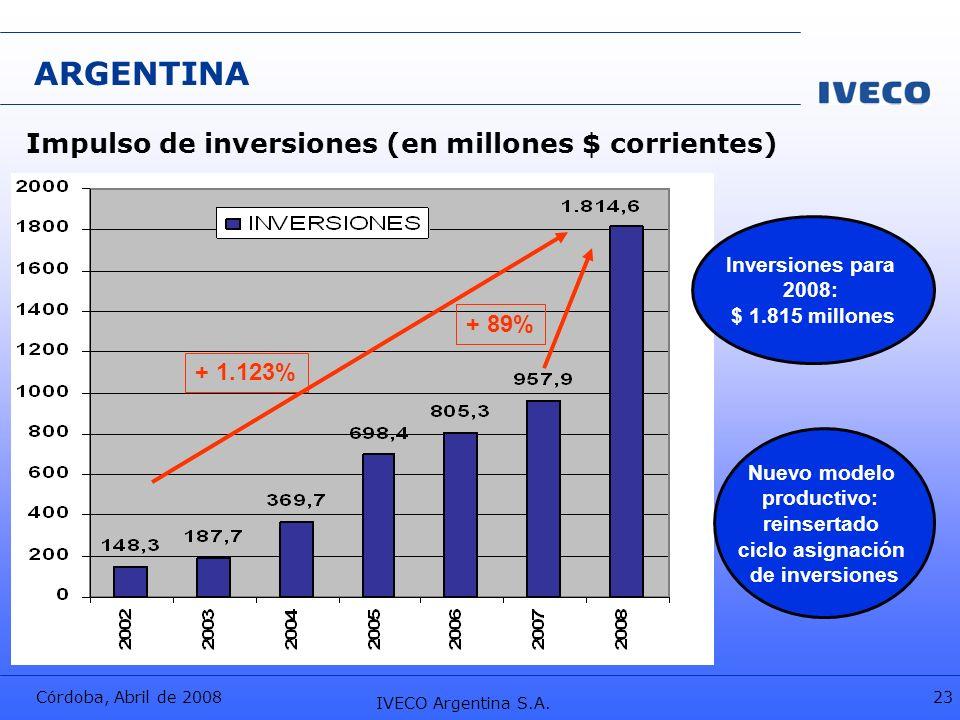 Córdoba, Abril de 2008 IVECO Argentina S.A. 23 ARGENTINA Nuevo modelo productivo: reinsertado ciclo asignación de inversiones Impulso de inversiones (