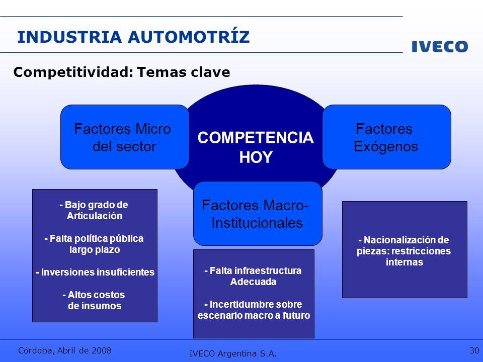 Córdoba, Abril de 2008 IVECO Argentina S.A. 30 INDUSTRIA AUTOMOTRÍZ Competitividad: Temas clave COMPETENCIA HOY Factores Micro del sector Factores Exó