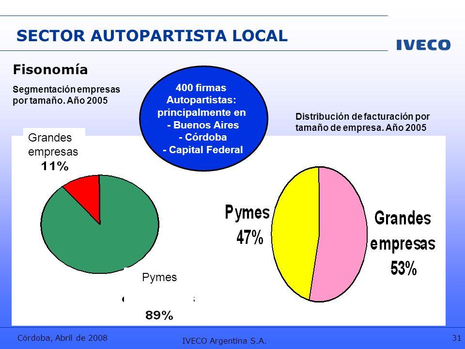 Córdoba, Abril de 2008 IVECO Argentina S.A. 31 SECTOR AUTOPARTISTA LOCAL Fisonomía 400 firmas Autopartistas: principalmente en - Buenos Aires - Córdob