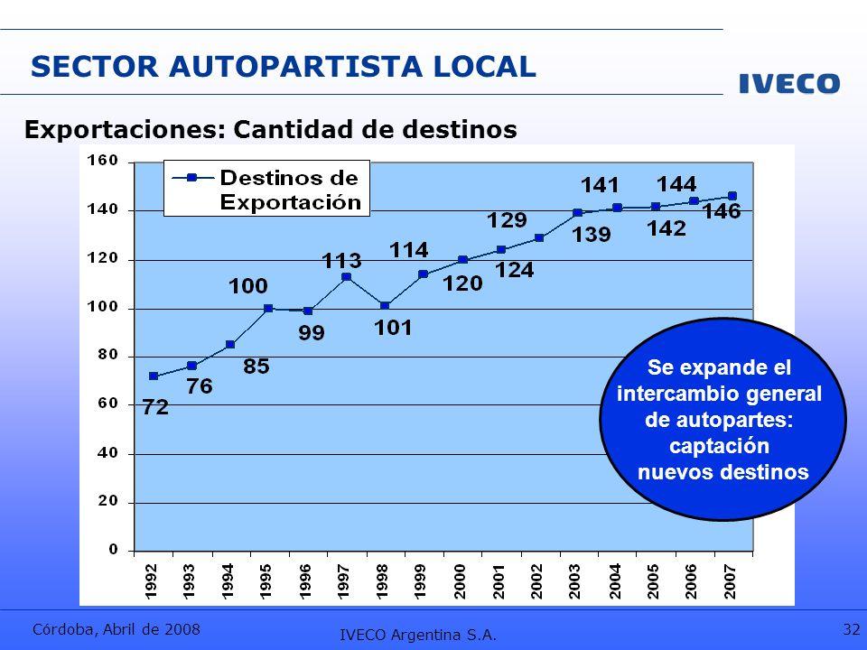 Córdoba, Abril de 2008 IVECO Argentina S.A. 32 SECTOR AUTOPARTISTA LOCAL Exportaciones: Cantidad de destinos Se expande el intercambio general de auto