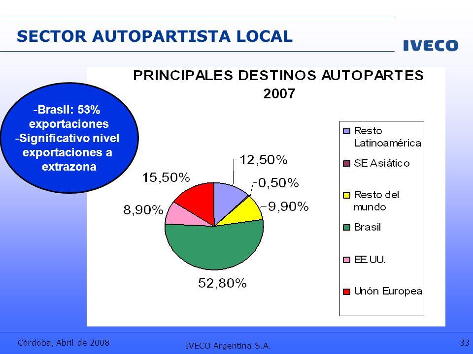 Córdoba, Abril de 2008 IVECO Argentina S.A. 33 SECTOR AUTOPARTISTA LOCAL -Brasil: 53% exportaciones -Significativo nivel exportaciones a extrazona