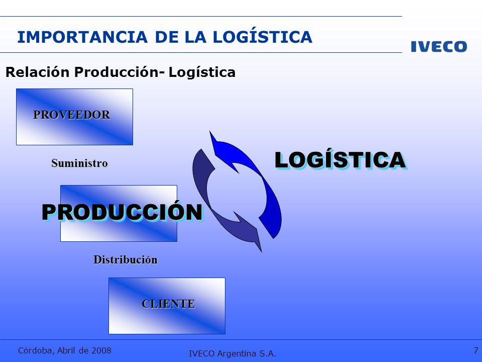 Córdoba, Abril de 2008 IVECO Argentina S.A. 7 LOGÍSTICALOGÍSTICA PROVEEDOR IMPORTANCIA DE LA LOGÍSTICA Relación Producción- Logística Suministro CLIEN