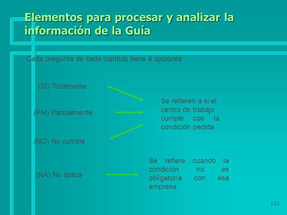 102 Elementos para procesar y analizar la información de la Guía Cada pregunta de cada capítulo tiene 4 opciones (SÏ) Totalmente (NO) No cumple (PM) P