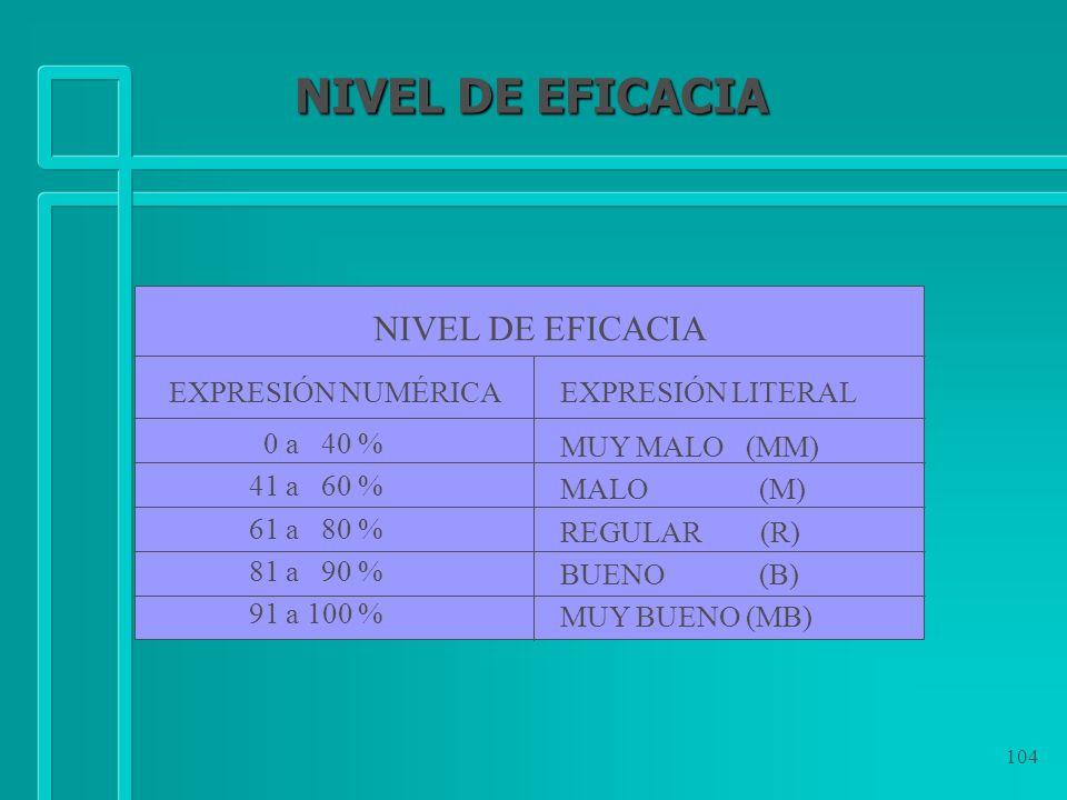 104 NIVEL DE EFICACIA EXPRESIÓN NUMÉRICAEXPRESIÓN LITERAL 0 a 40 % 41 a 60 % 61 a 80 % 81 a 90 % 91 a 100 % MUY MALO (MM) MALO (M) REGULAR (R) BUENO (