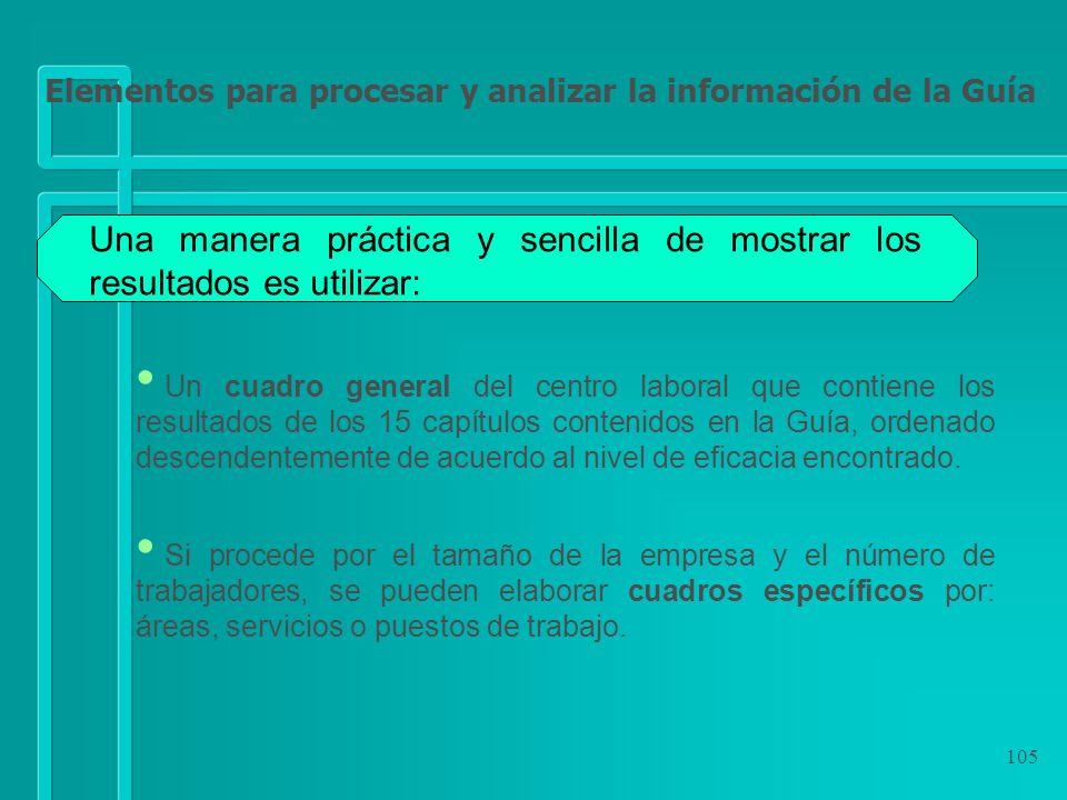 105 Una manera práctica y sencilla de mostrar los resultados es utilizar: Un cuadro general del centro laboral que contiene los resultados de los 15 c