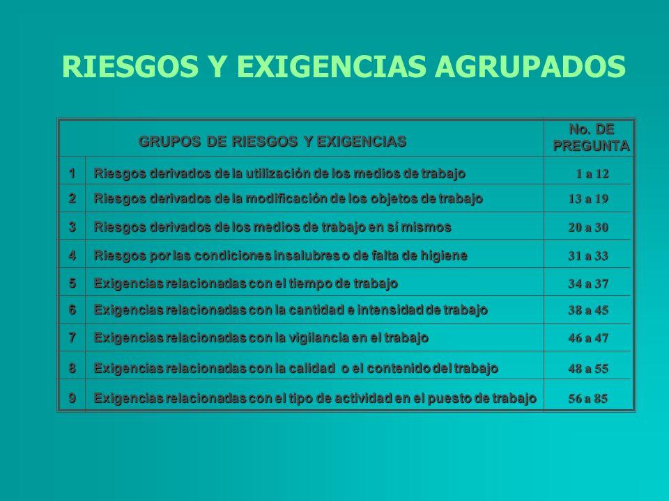 1 Riesgos derivados de la utilización de los medios de trabajo 1 a 12 2 Riesgos derivados de la modificación de los objetos de trabajo 13 a 19 3 Riesg